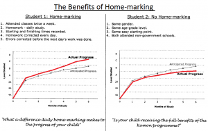 Benefits-of-home-marking-graph1